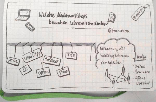 Sketchnote zur Session. Grafik: Ralf Appelt/ sketchnotes.de